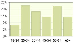 Visitor demographics: gender ratio