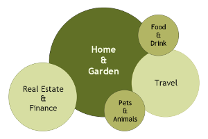 Visitor demographics: interests